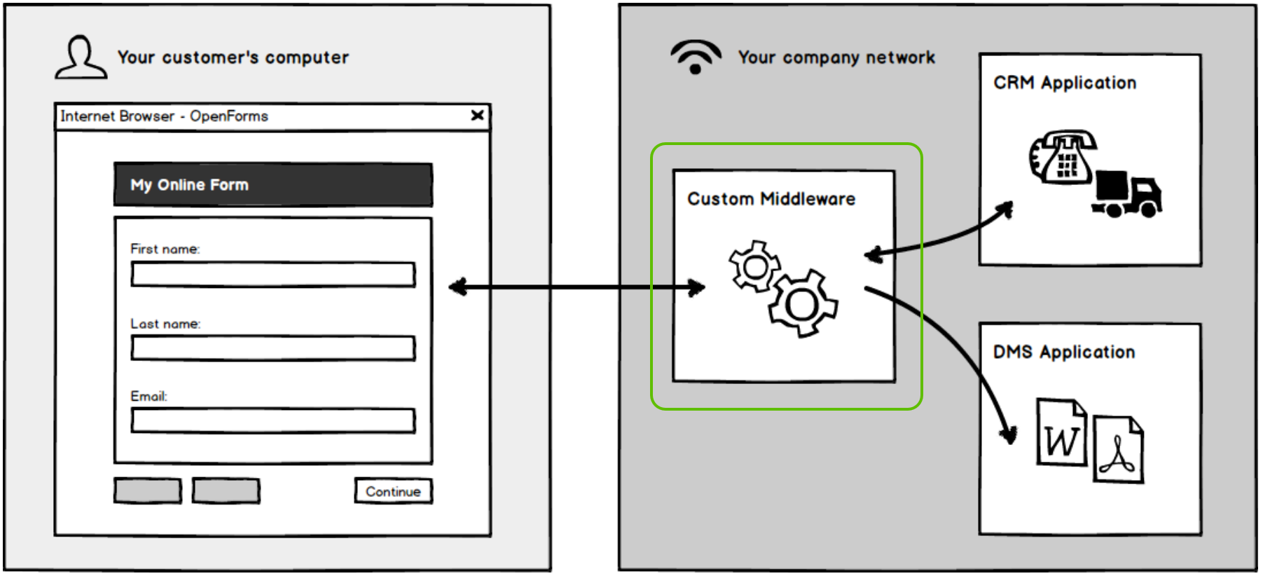 Data connection middleware highlighted between OpenForms and external applications